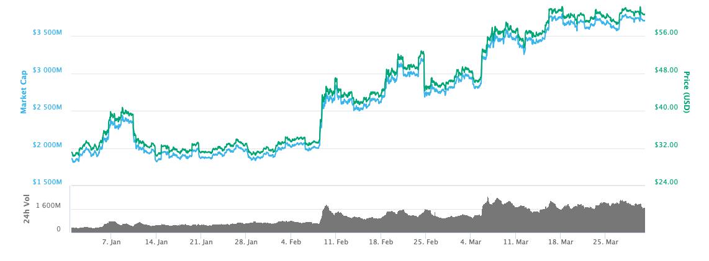 Litecoin 3-month price chart